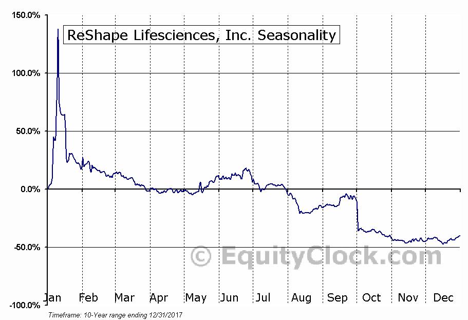 ReShape Lifesciences, Inc. (NASD:RSLS) Seasonal Chart