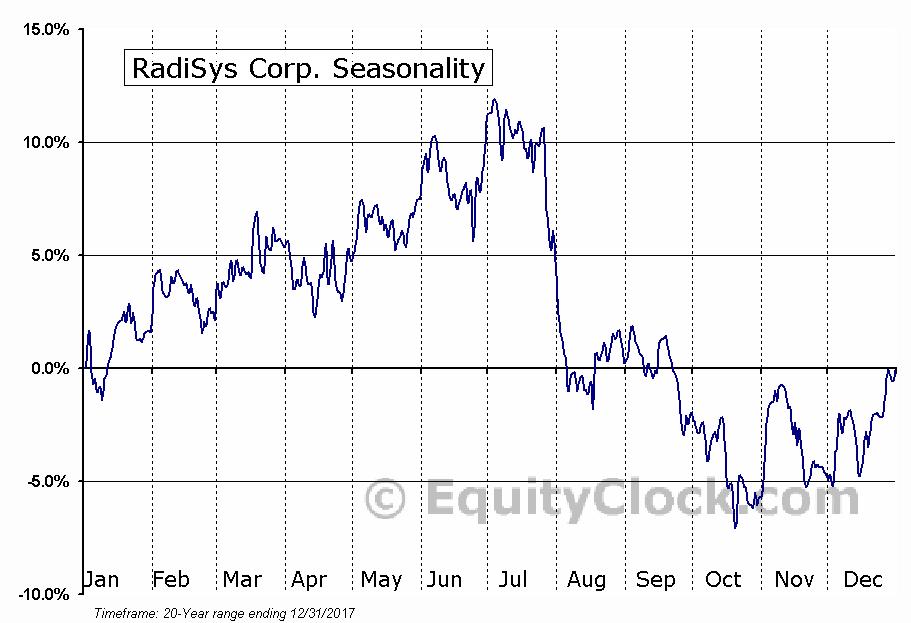 RadiSys Corp. (NASD:RSYS) Seasonal Chart