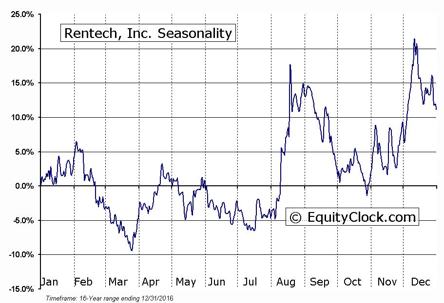 Rentech, Inc. (NASD:RTK) Seasonal Chart