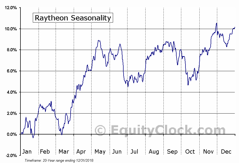 Raytheon Company  (NYSE:RTN) Seasonal Chart