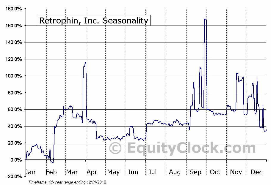 Retrophin, Inc. (NASD:RTRX) Seasonal Chart