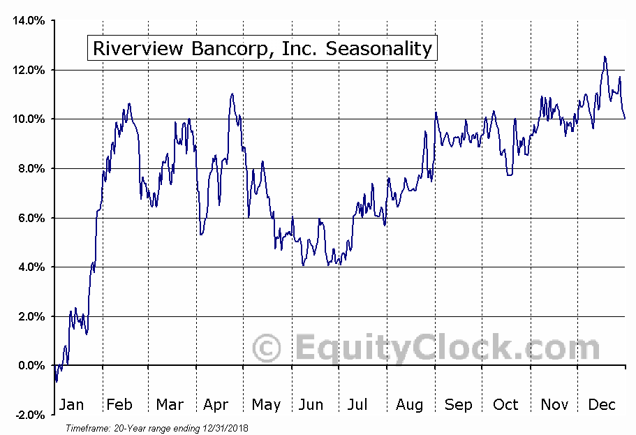 Riverview Bancorp, Inc. (NASD:RVSB) Seasonal Chart