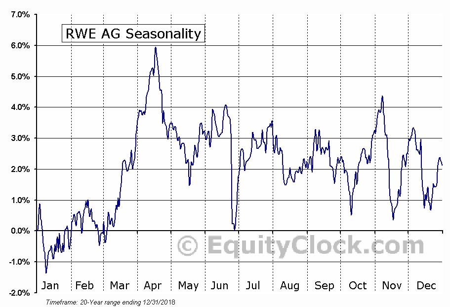 RWE AG (OTCMKT:RWEOY) Seasonal Chart