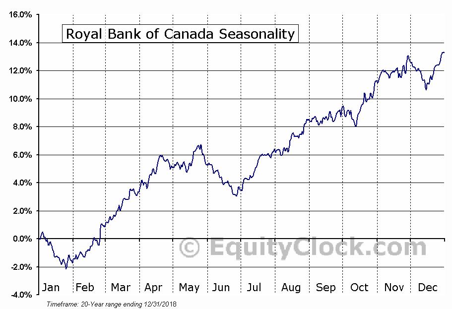Royal Bank of Canada  (TSE:RY) Seasonal Chart