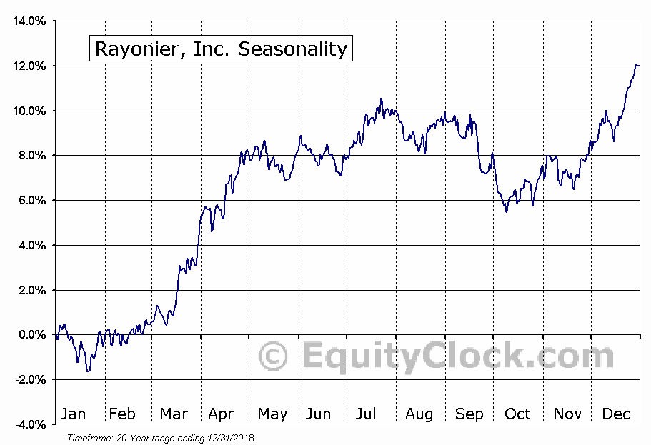 Rayonier, Inc. (NYSE:RYN) Seasonal Chart