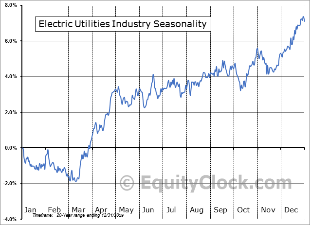 Electric Utilities Industry Seasonal Chart