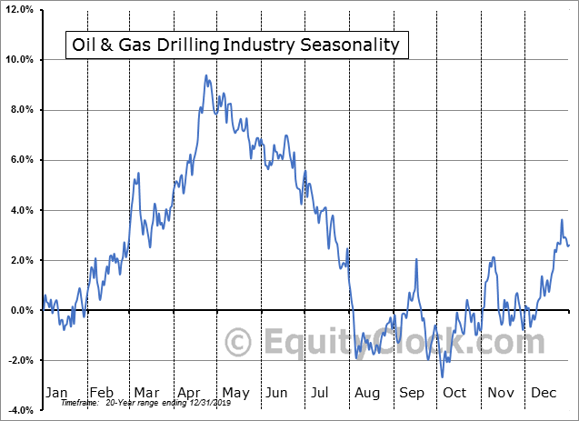 Oil & Gas Drilling Industry Seasonal Chart