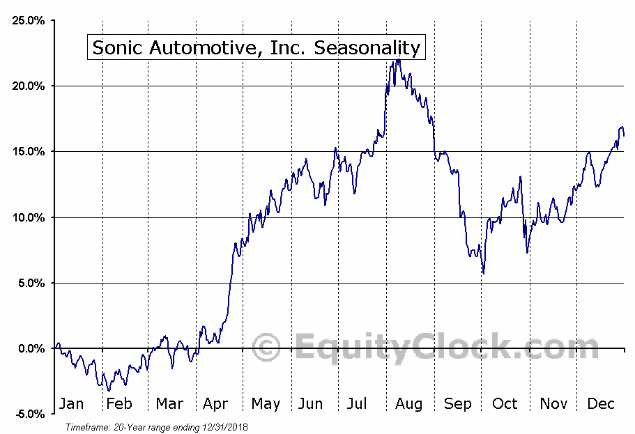 Sonic Automotive, Inc. (NYSE:SAH) Seasonal Chart