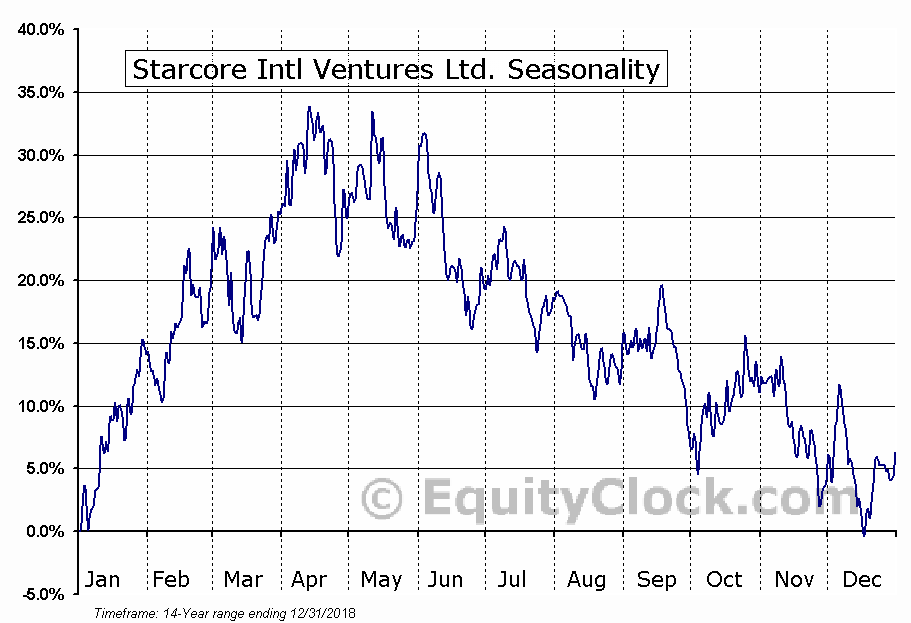 Starcore Intl Ventures Ltd. (TSE:SAM) Seasonal Chart