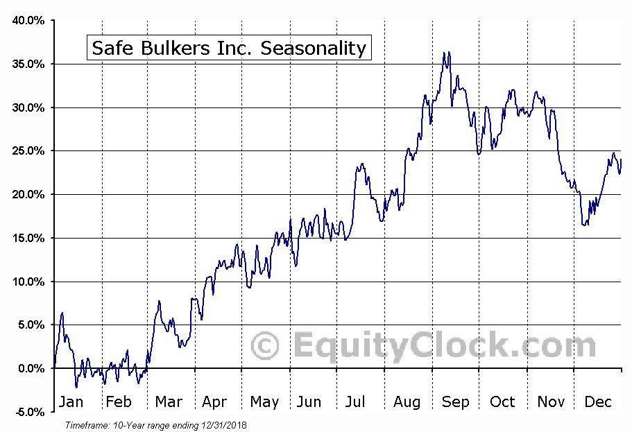 Safe Bulkers Inc. (NYSE:SB) Seasonal Chart
