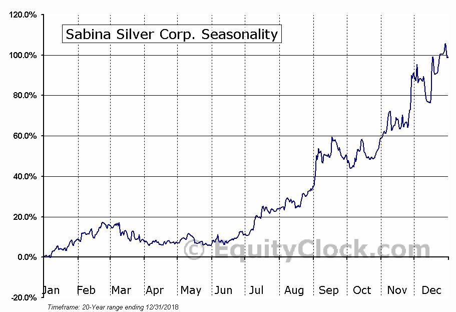 Sabina Silver (TSE:SBB) Seasonal Chart