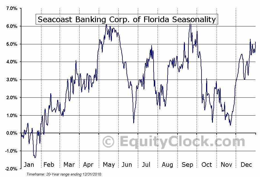 Seacoast Banking Corp. of Florida (NASD:SBCF) Seasonal Chart