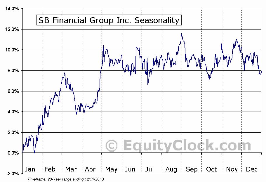 SB Financial Group Inc. (NASD:SBFG) Seasonal Chart
