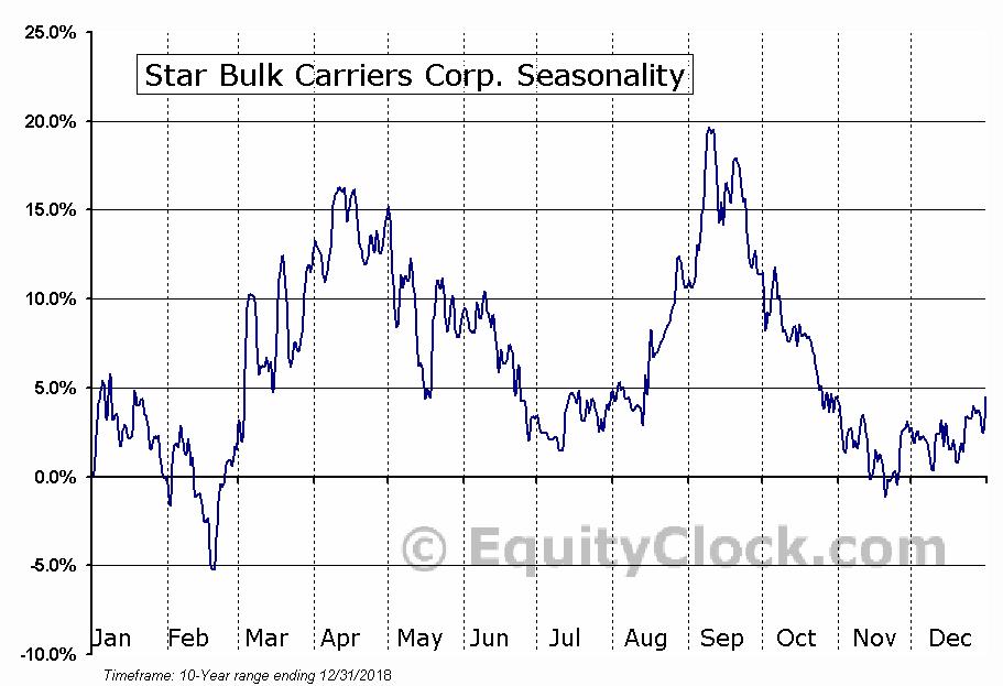 Star Bulk Carriers Corp. (NASD:SBLK) Seasonal Chart