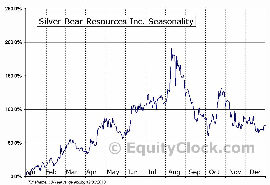 Silver Bear Resources (TSE:SBR) Seasonal Chart