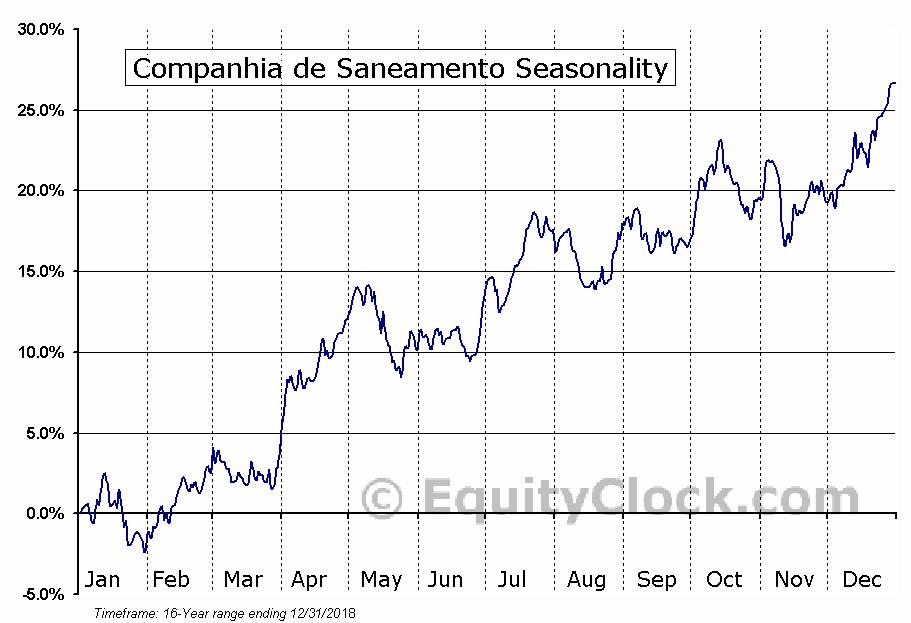 Companhia de Saneamento (NYSE:SBS) Seasonal Chart