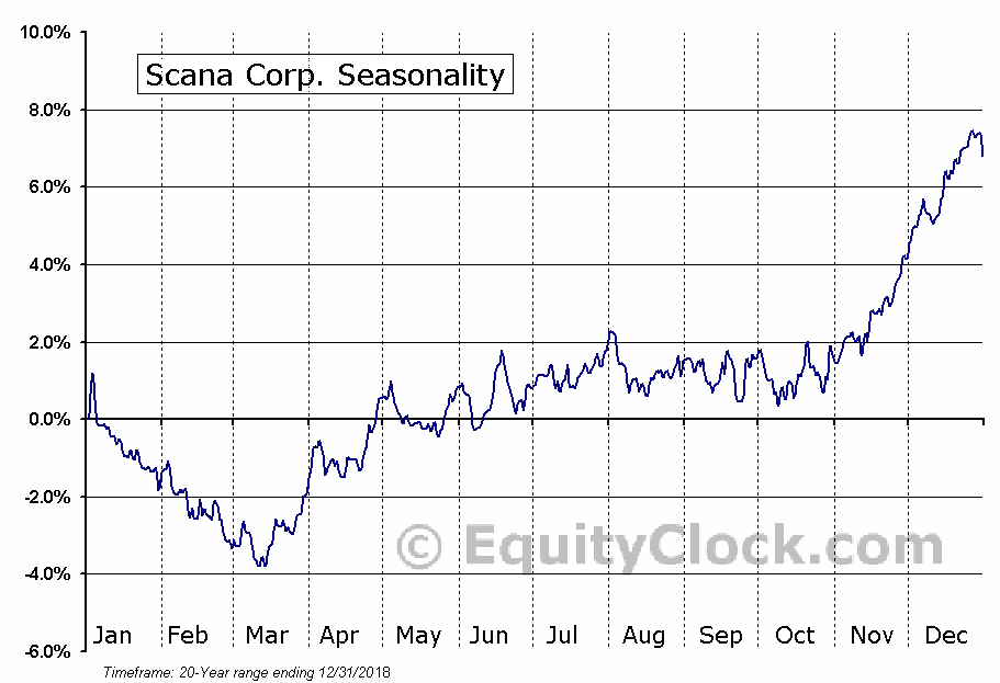 SCANA Corporation  (NYSE:SCG) Seasonal Chart