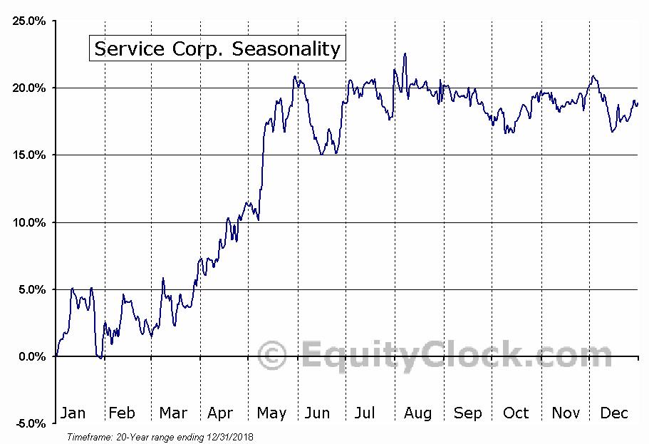 Service Corp. (NYSE:SCI) Seasonal Chart