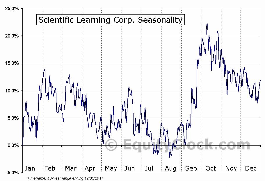 Scientific Learning Corp. (OTCMKT:SCIL) Seasonal Chart