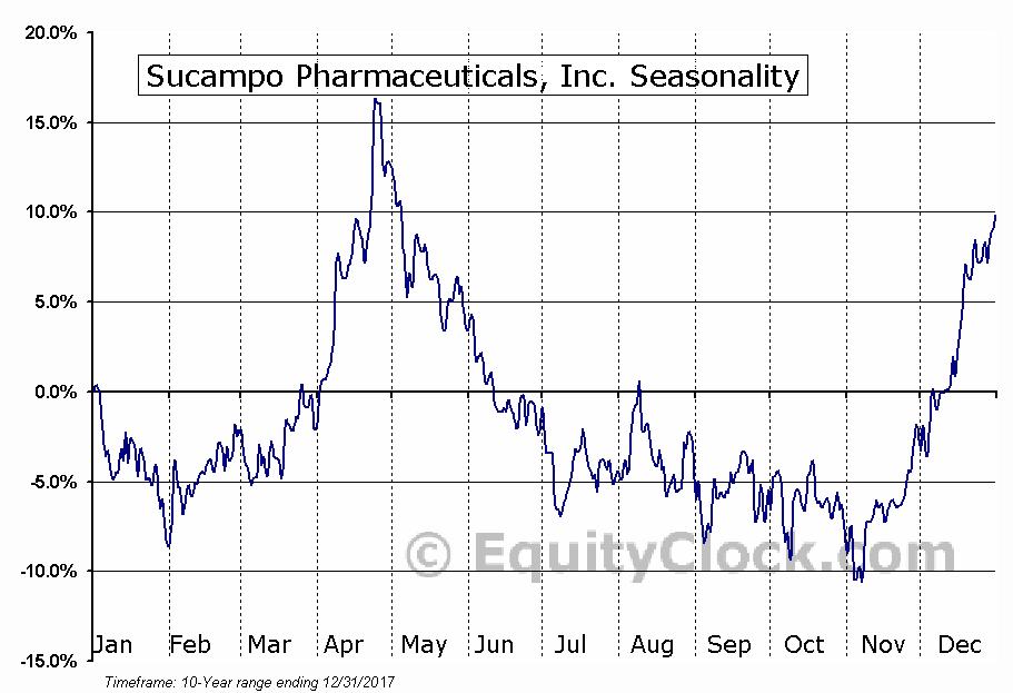Sucampo Pharmaceuticals, Inc. (NASDAQ:SCMP) Seasonal Chart