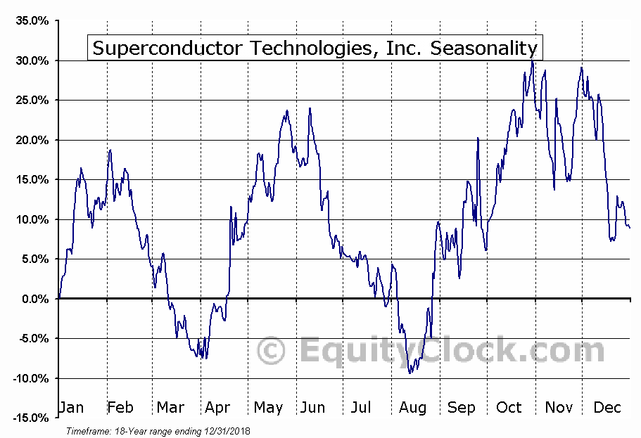 Superconductor Technologies, Inc. (NASD:SCON) Seasonal Chart