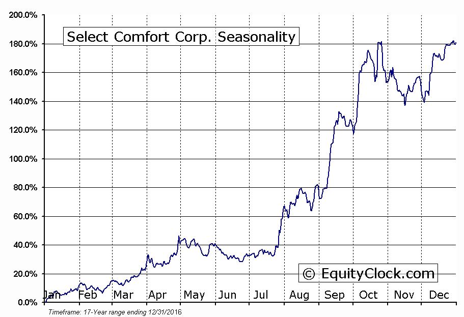 Select Comfort Corp. (NASD:SCSS) Seasonal Chart
