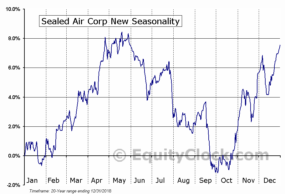 Sealed Air Corp.  (NYSE:SEE) Seasonal Chart