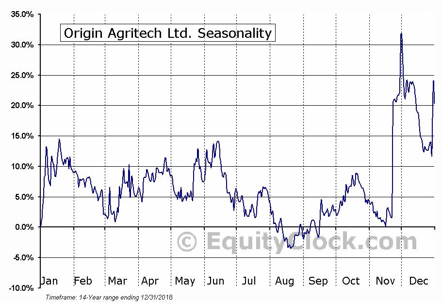 Origin Agritech Ltd. (NASD:SEED) Seasonal Chart