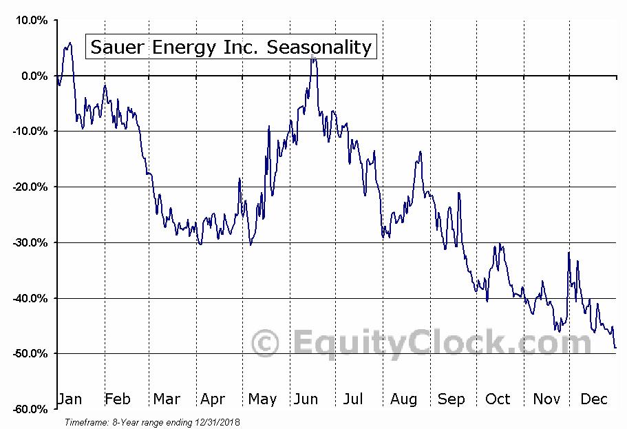 Sauer Energy Inc. (OTCMKT:SENY) Seasonal Chart