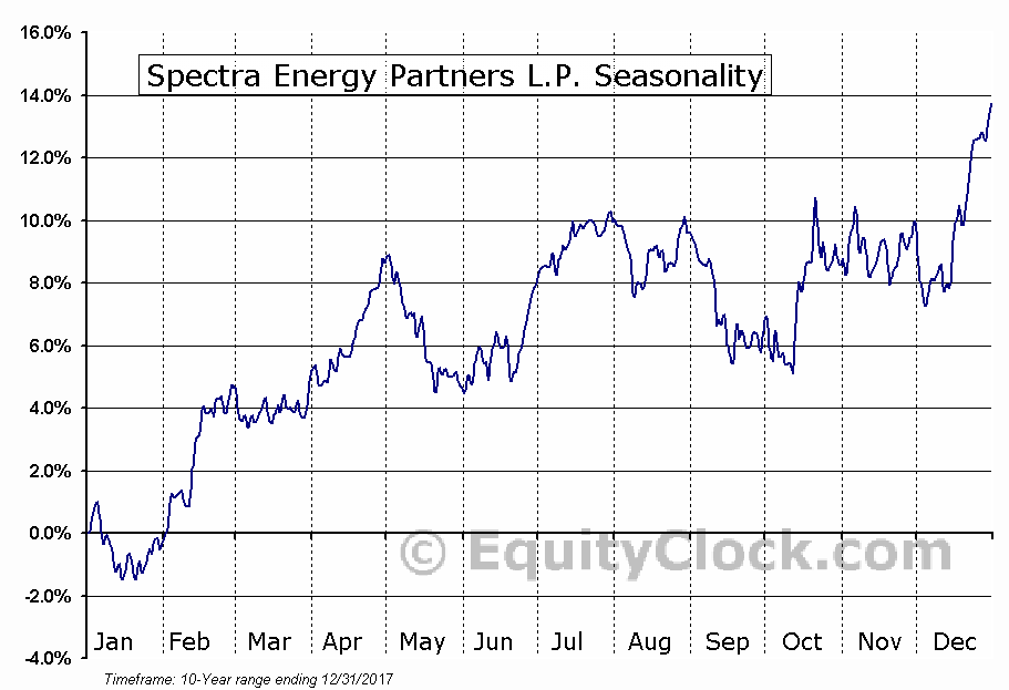 Spectra Energy Partners L.P. (NYSE:SEP) Seasonal Chart