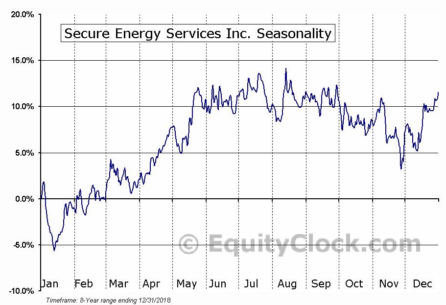 Secure Energy Services (TSE:SES) Seasonal Chart