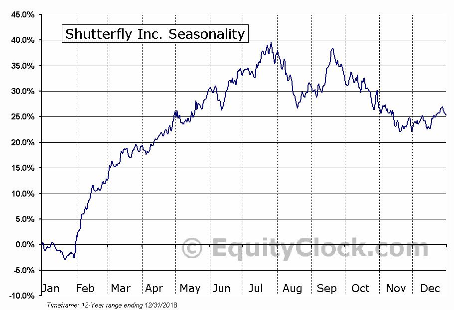 Shutterfly Inc. (NASD:SFLY) Seasonal Chart