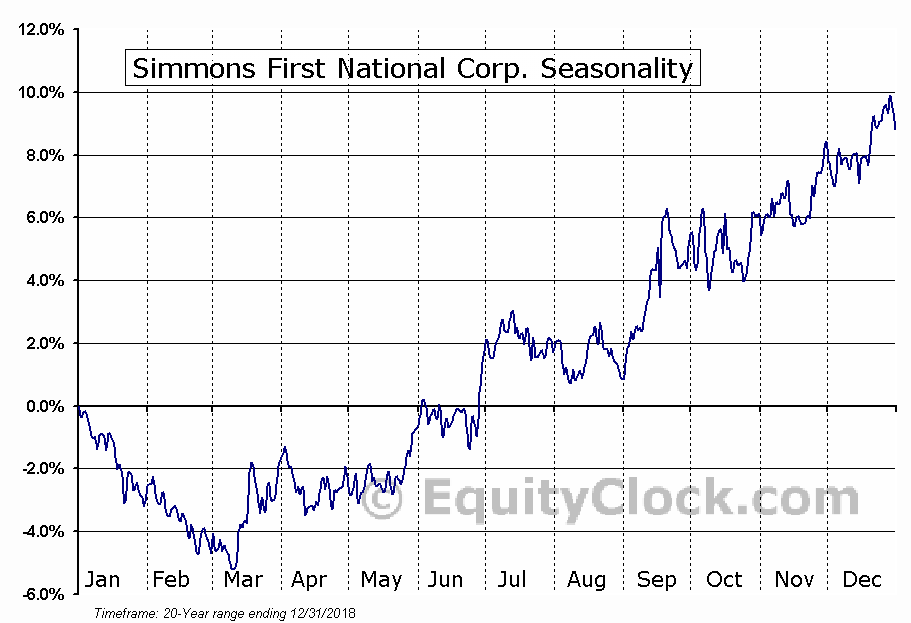 Simmons First National Corp. (NASD:SFNC) Seasonal Chart