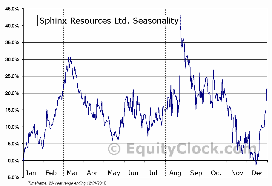 Sphinx Resources Ltd. (TSXV:SFX) Seasonal Chart
