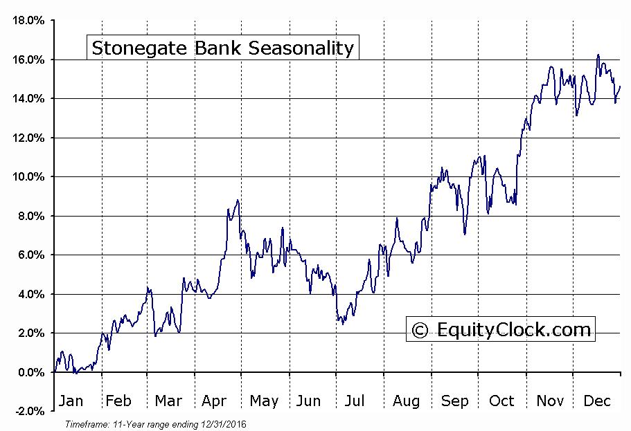Stonegate Bank (NASD:SGBK) Seasonal Chart