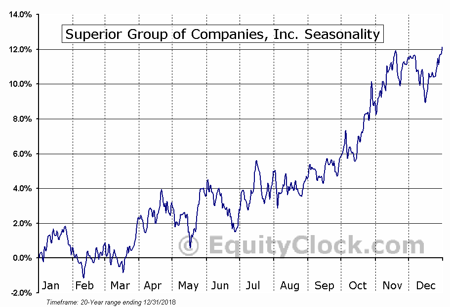 Superior Uniform Group, Inc. (NASD:SGC) Seasonal Chart