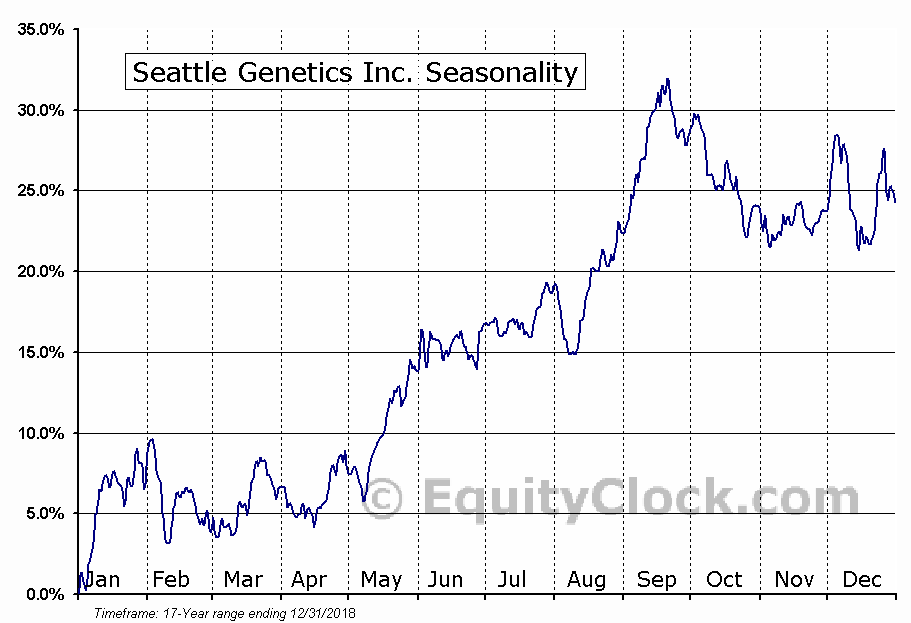 Seattle Genetics Inc. (NASD:SGEN) Seasonal Chart