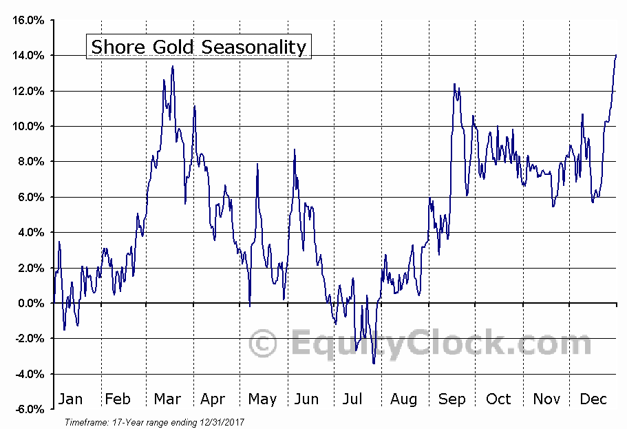 Shore Gold (TSE:SGF) Seasonal Chart