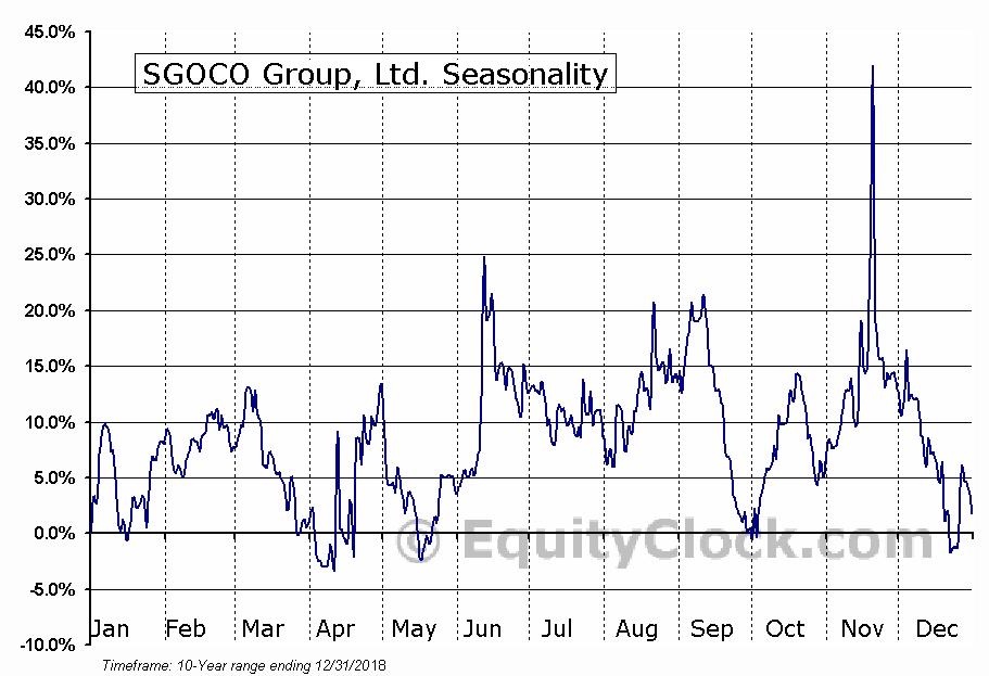SGOCO Group, Ltd. (NASD:SGOC) Seasonal Chart