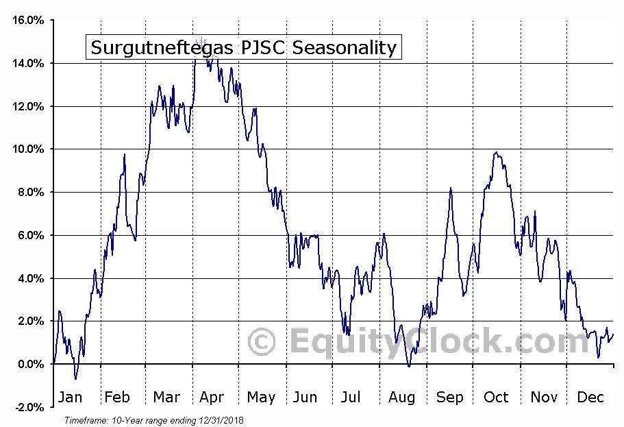 Surgutneftegaz OAO (OTCMKT:SGTZY) Seasonal Chart