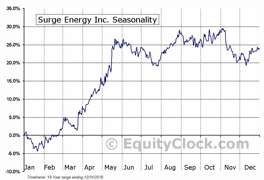 Surge Energy Inc (TSE:SGY) Seasonal Chart