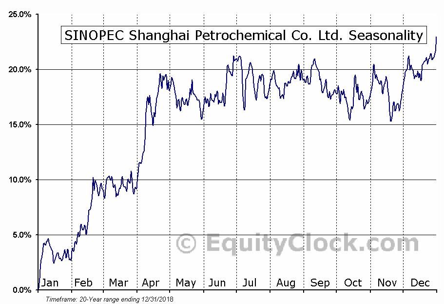 SINOPEC Shanghai Petrochemical Co. Ltd. (NYSE:SHI) Seasonal Chart