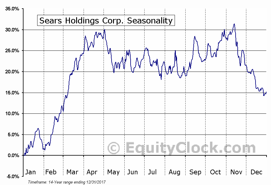 Sears Holdings Corp. (NASD:SHLD) Seasonal Chart