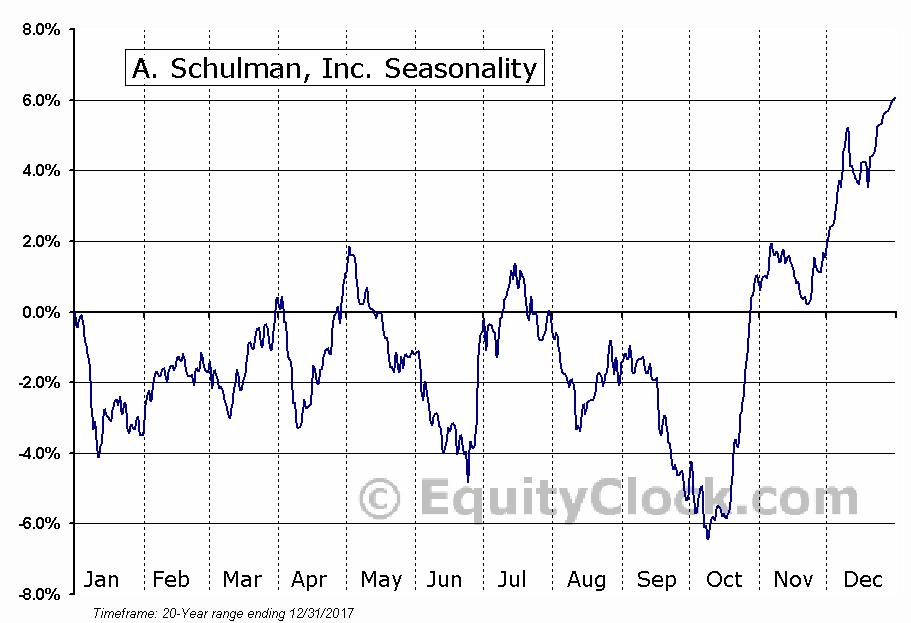 A. Schulman, Inc. (NASD:SHLM) Seasonal Chart