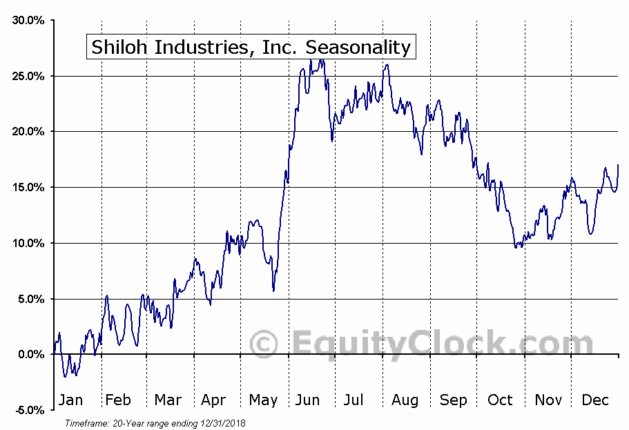 Shiloh Industries, Inc. (NASD:SHLO) Seasonal Chart