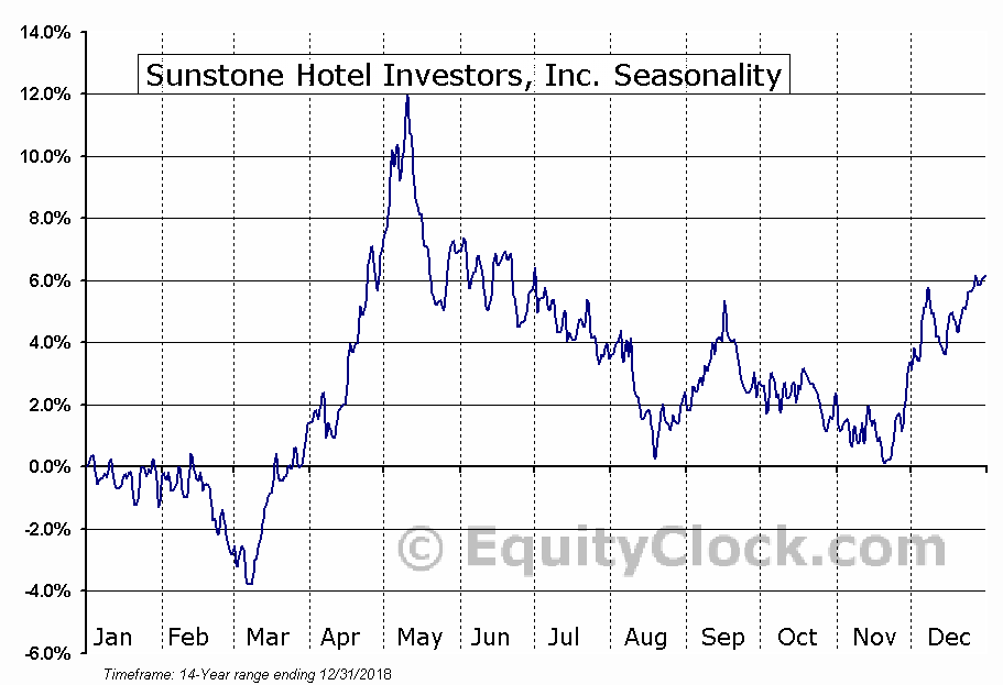 Sunstone Hotel Investors, Inc. (NYSE:SHO) Seasonal Chart