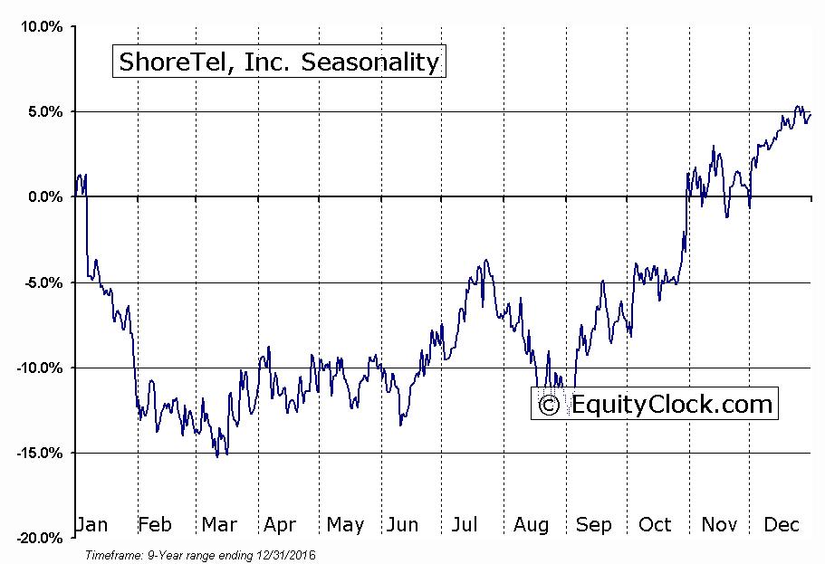 ShoreTel, Inc. (NASD:SHOR) Seasonal Chart