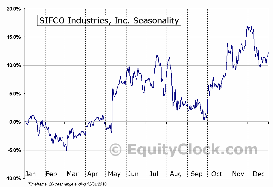 SIFCO Industries, Inc. (AMEX:SIF) Seasonal Chart
