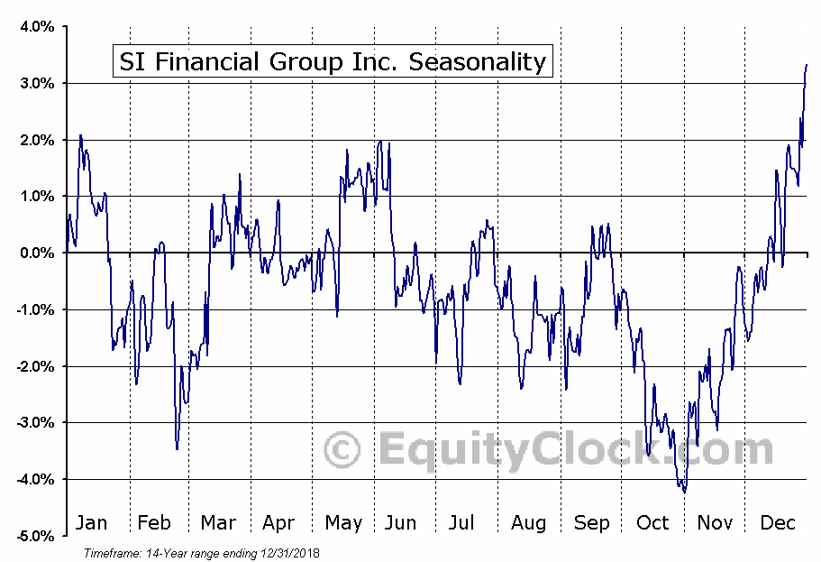 SI Financial Group Inc. (NASD:SIFI) Seasonal Chart