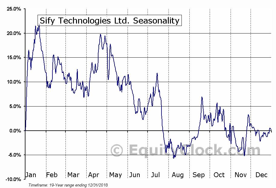Sify Technologies Ltd. (NASD:SIFY) Seasonal Chart
